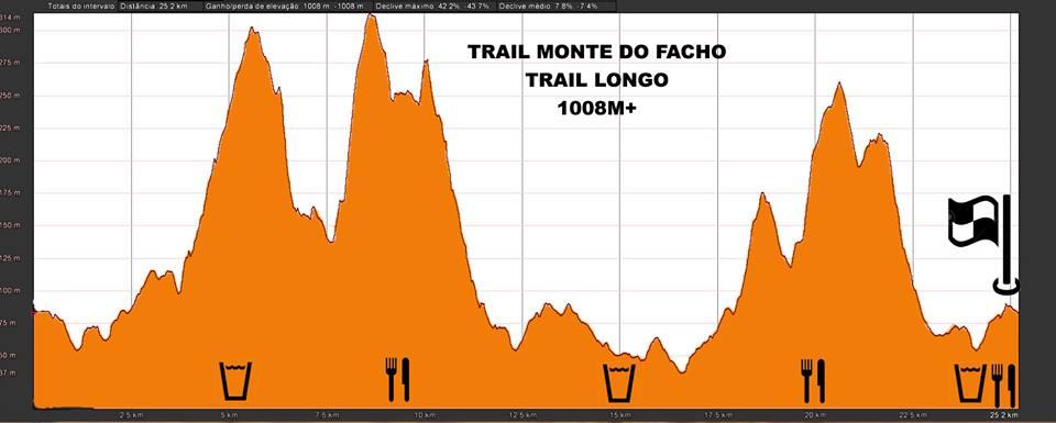 grafico-trail-longo